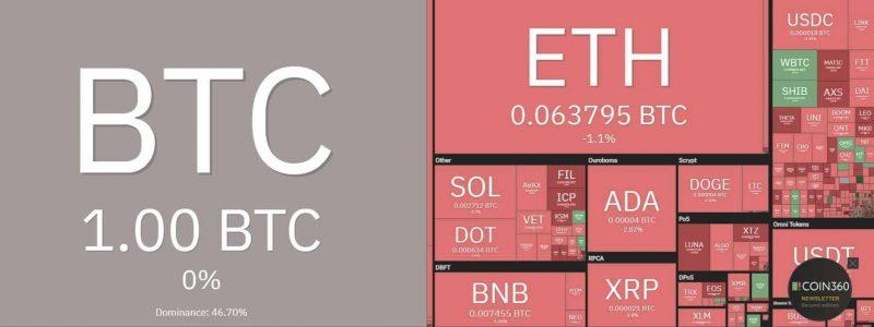 bitcoin-sigue-subiendo-de-precio-y-su-dominio