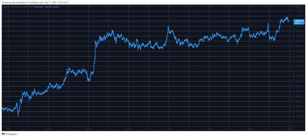 bitcoin-vuelve-a-subir-hasta-los-57-mil-dolares